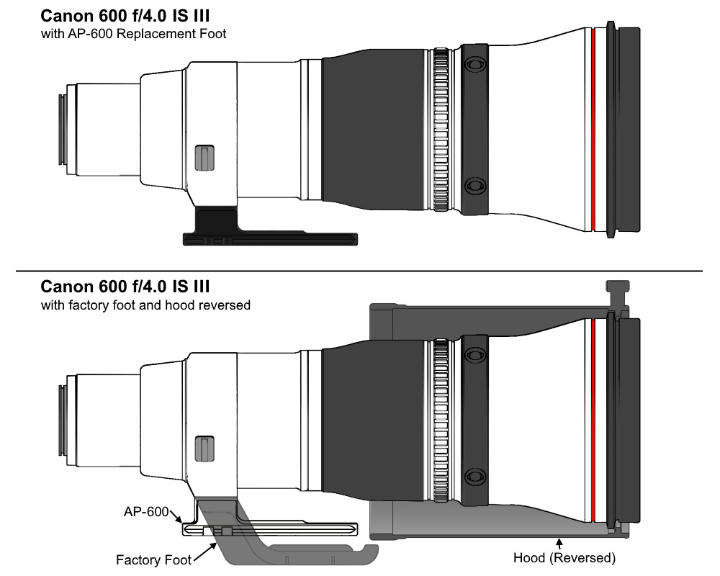 ap600 foot on lens diagram